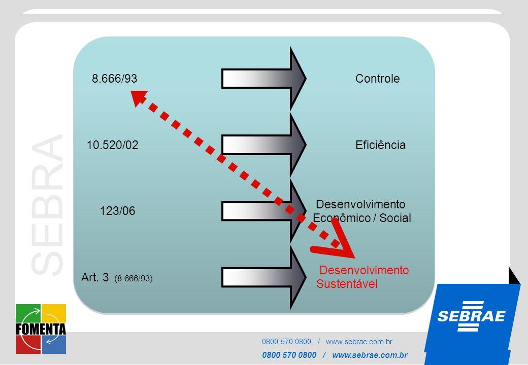 SEBRAE 8.666/93 Controle 10.520/02 Eficiência Desenvolvimento