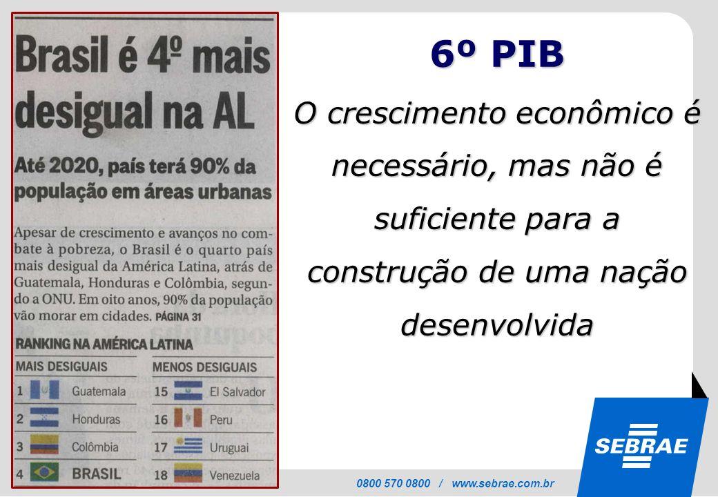 6º PIB O crescimento econômico é necessário, mas não é suficiente para a construção de uma nação desenvolvida.