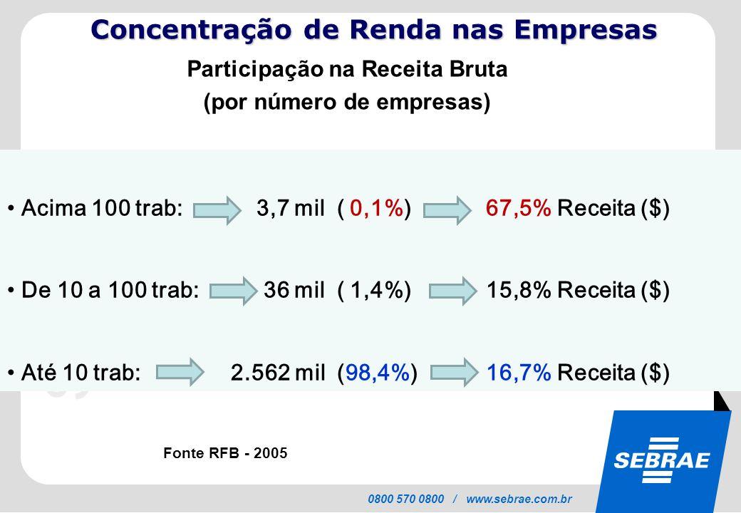 Concentração de Renda nas Empresas