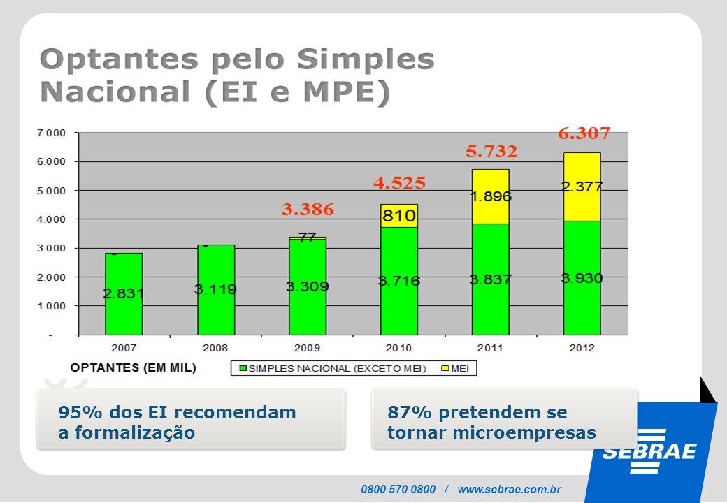 95% dos EI recomendam a formalização 87% pretendem se tornar microempresas