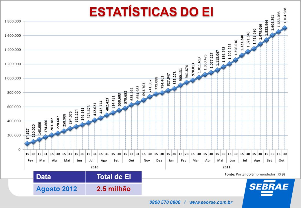 ESTATÍSTICAS DO EI Data Total de EI Agosto 2012 2.5 milhão