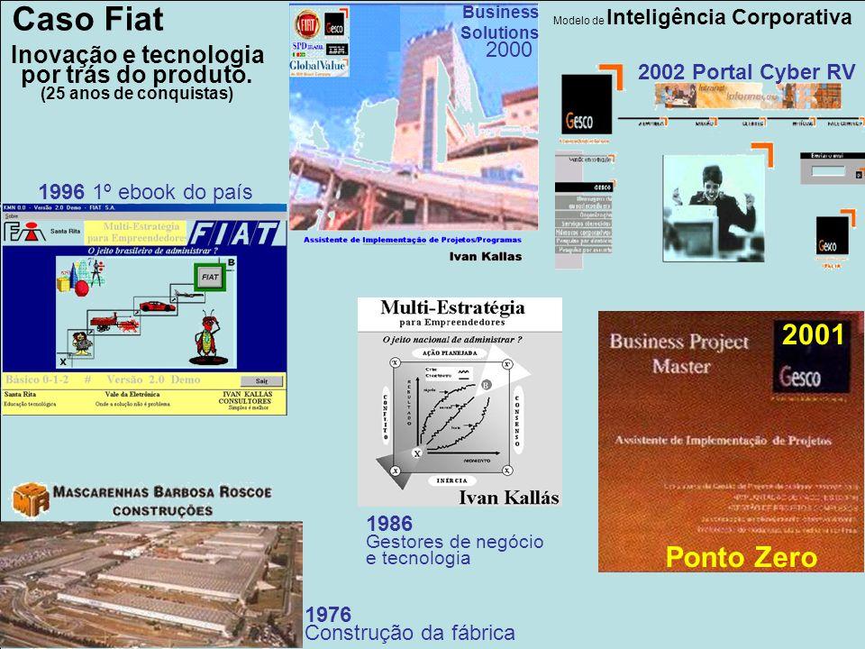 Caso Fiat 2001 Ponto Zero Inovação e tecnologia por trás do produto.