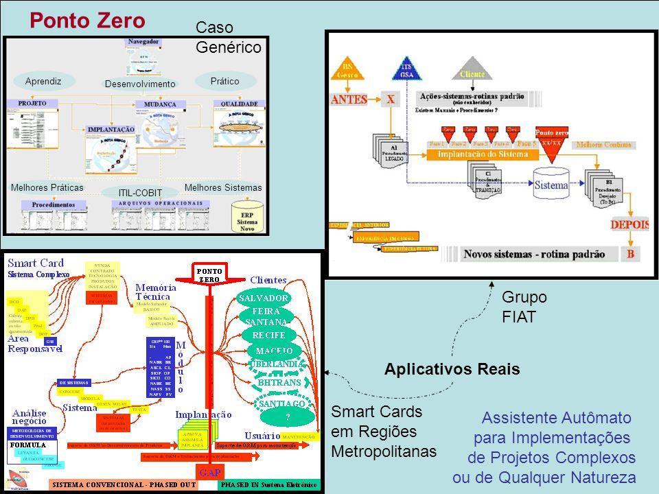 Ponto Zero Implementar mudanças inovativas Caso Genérico Grupo FIAT