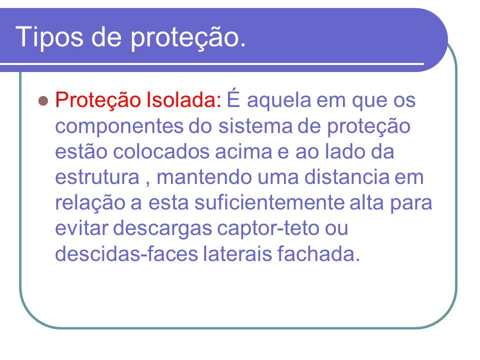 Tipos de proteção.