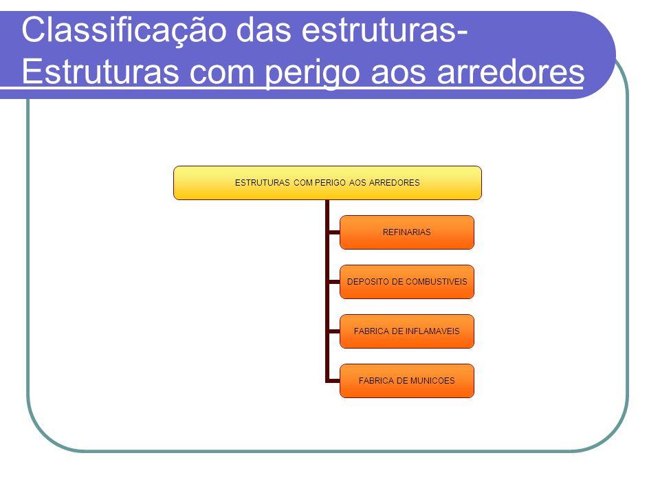 Classificação das estruturas- Estruturas com perigo aos arredores
