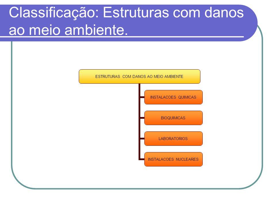 Classificação: Estruturas com danos ao meio ambiente.