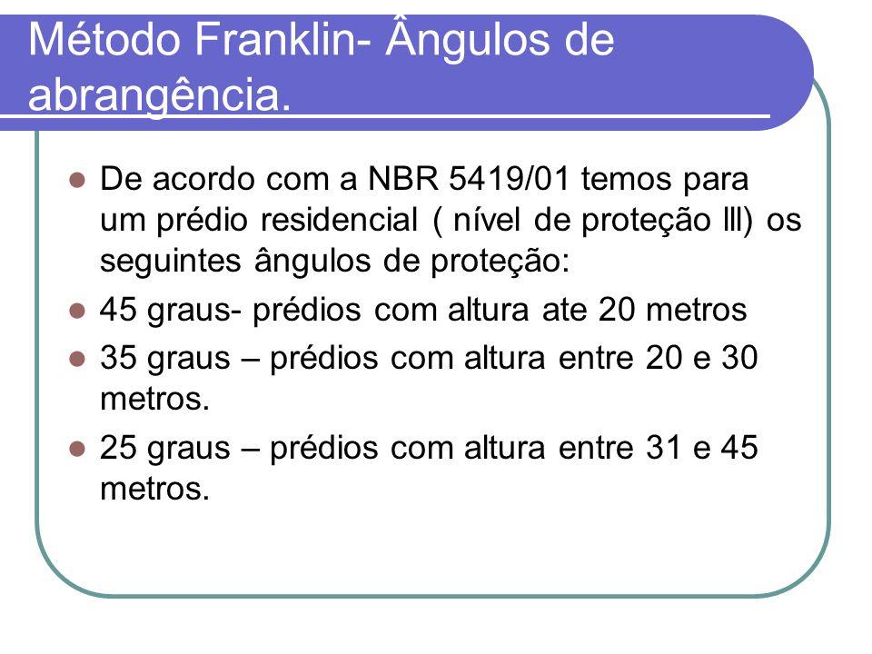 Método Franklin- Ângulos de abrangência.