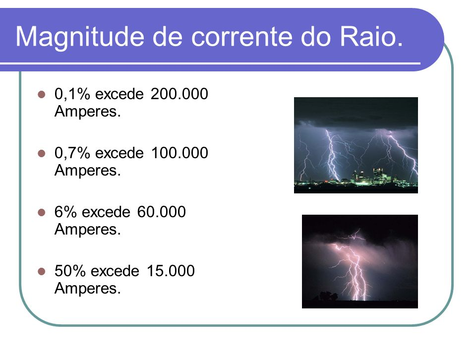 Magnitude de corrente do Raio.