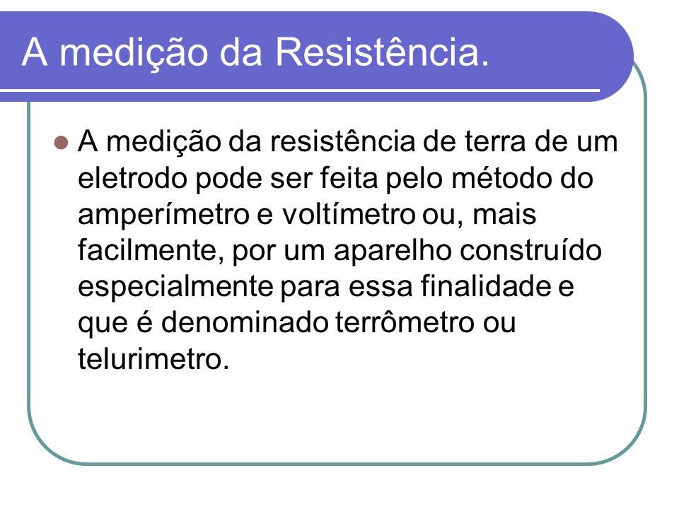 A medição da Resistência.