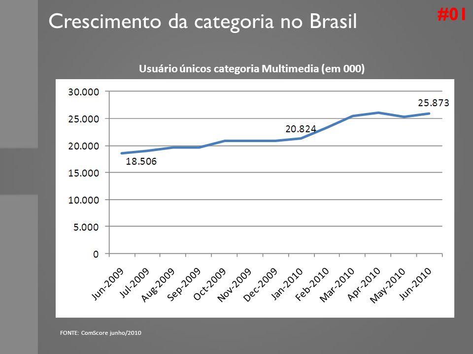 Crescimento da categoria no Brasil