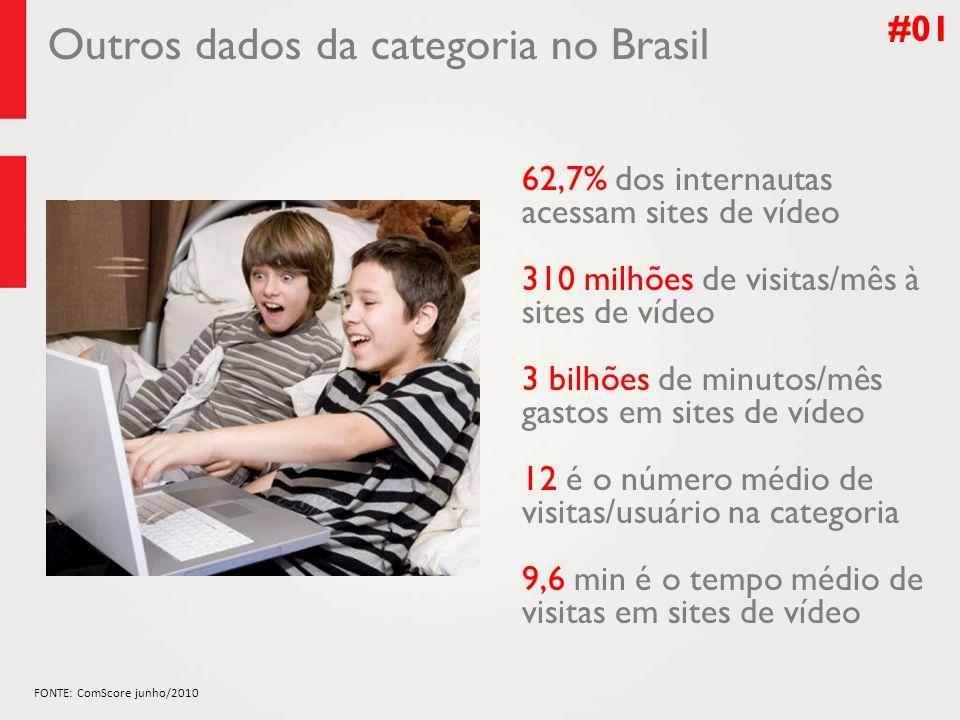 Outros dados da categoria no Brasil