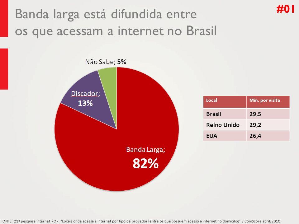 Banda larga está difundida entre os que acessam a internet no Brasil