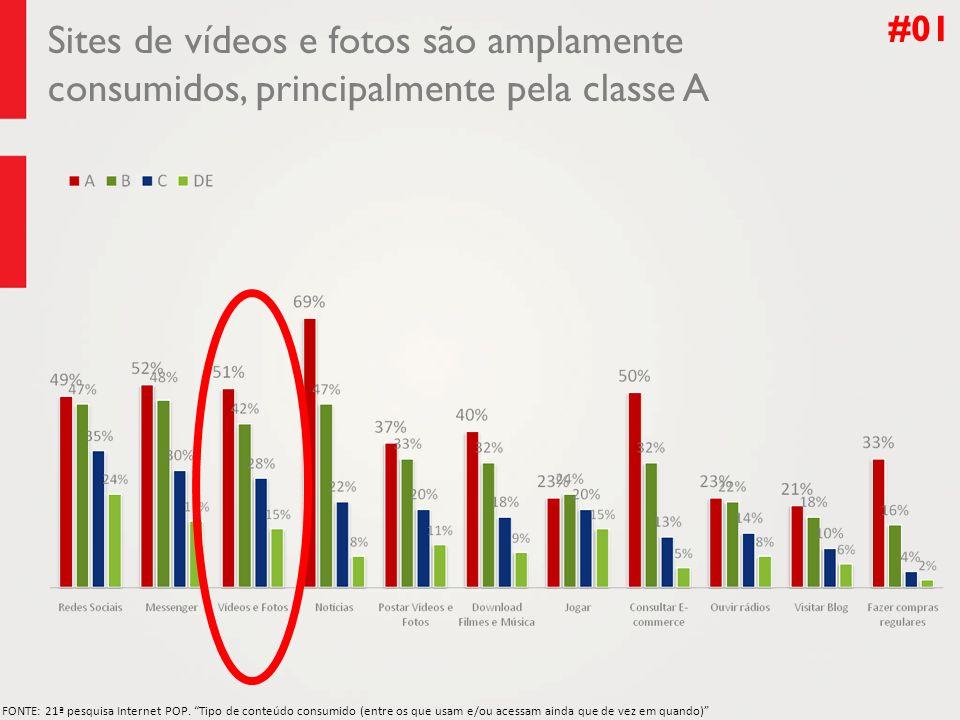 #01 Sites de vídeos e fotos são amplamente consumidos, principalmente pela classe A.