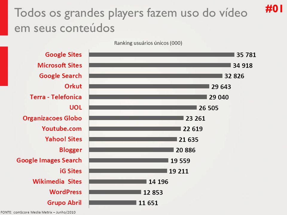 Todos os grandes players fazem uso do vídeo em seus conteúdos