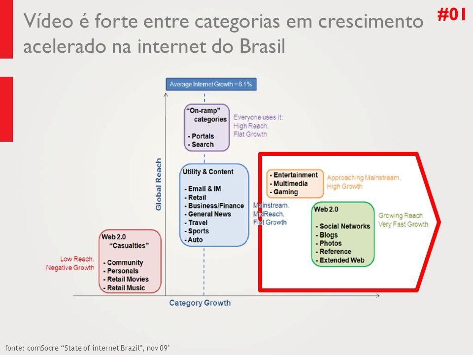 #01 Vídeo é forte entre categorias em crescimento acelerado na internet do Brasil.