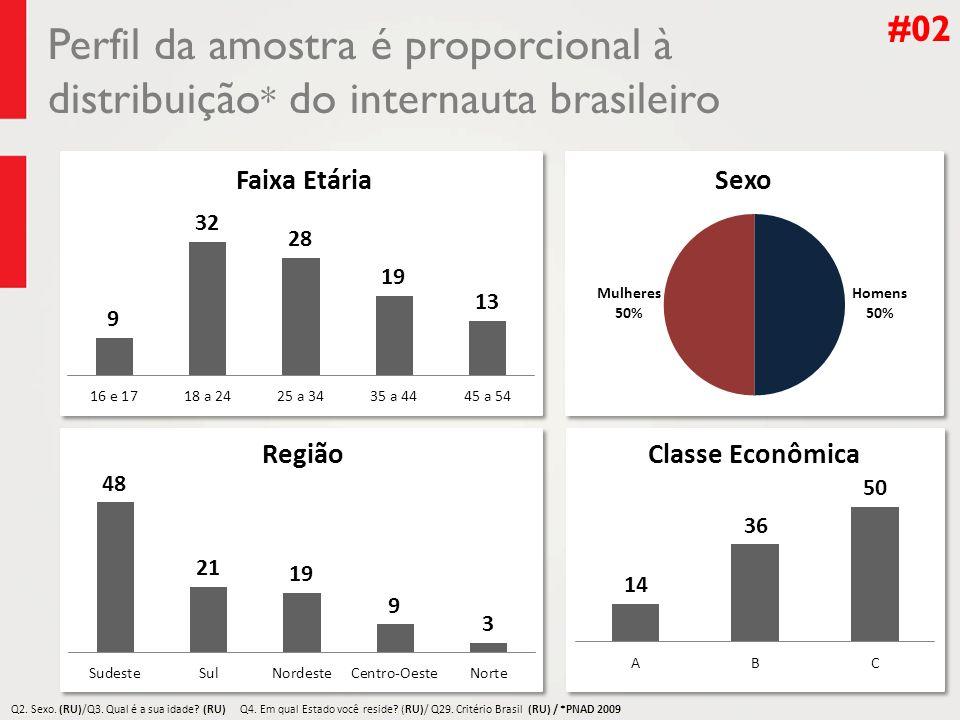 #02 Perfil da amostra é proporcional à distribuição* do internauta brasileiro. Q2. Sexo. (RU)/Q3. Qual é a sua idade (RU)