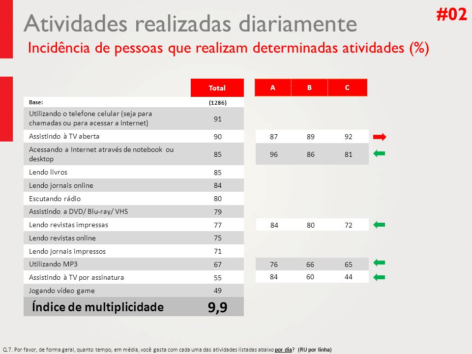 #02 Atividades realizadas diariamente Incidência de pessoas que realizam determinadas atividades (%)