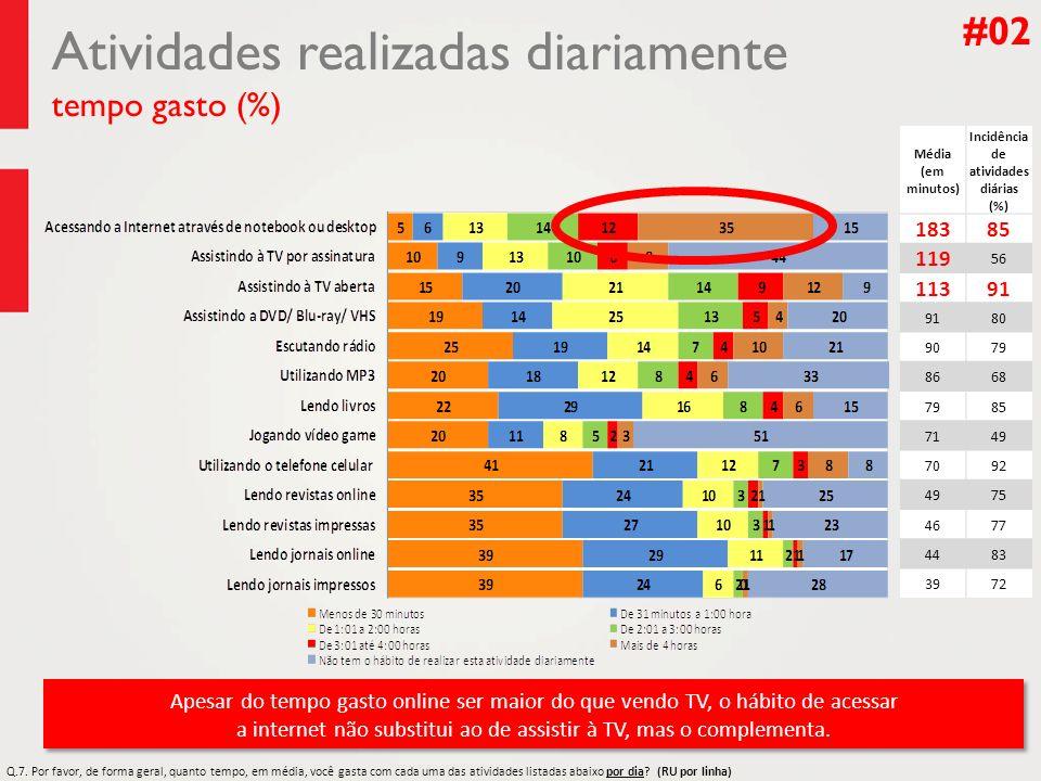 Atividades realizadas diariamente tempo gasto (%)
