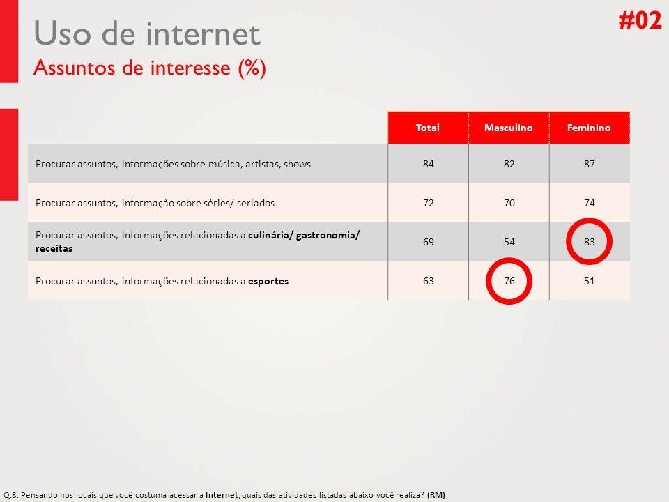Uso de internet Assuntos de interesse (%)