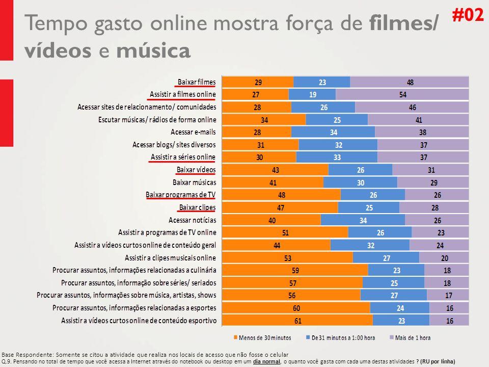 Tempo gasto online mostra força de filmes/ vídeos e música