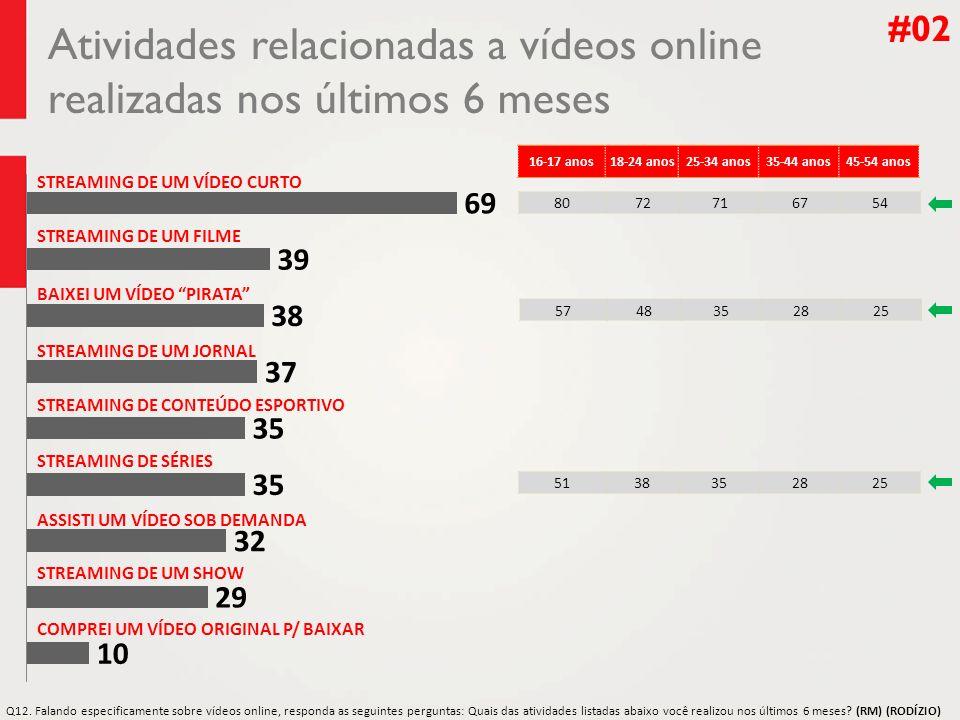 Atividades relacionadas a vídeos online realizadas nos últimos 6 meses