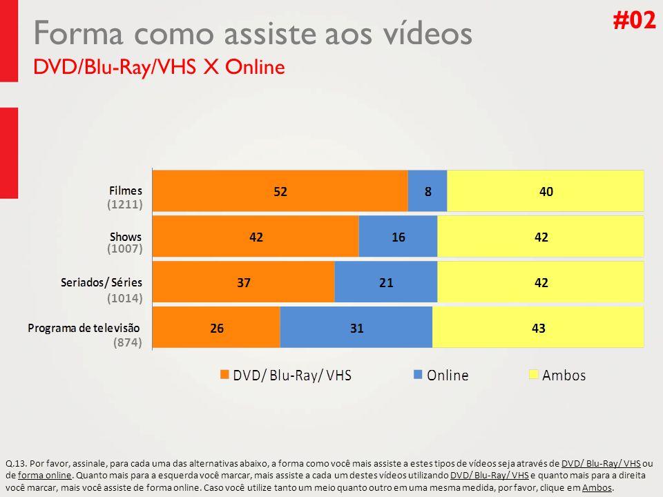 Forma como assiste aos vídeos DVD/Blu-Ray/VHS X Online