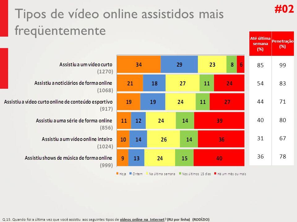 Tipos de vídeo online assistidos mais freqüentemente