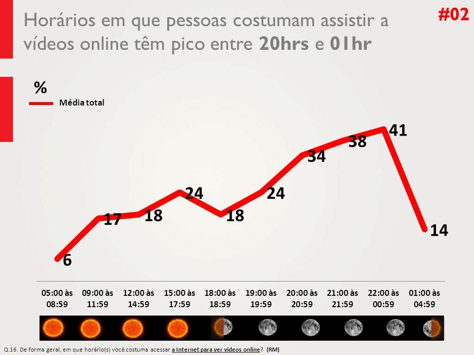 #02 Horários em que pessoas costumam assistir a vídeos online têm pico entre 20hrs e 01hr. % Média total.
