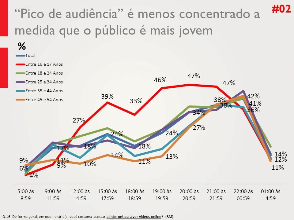 #02 Pico de audiência é menos concentrado a medida que o público é mais jovem. %