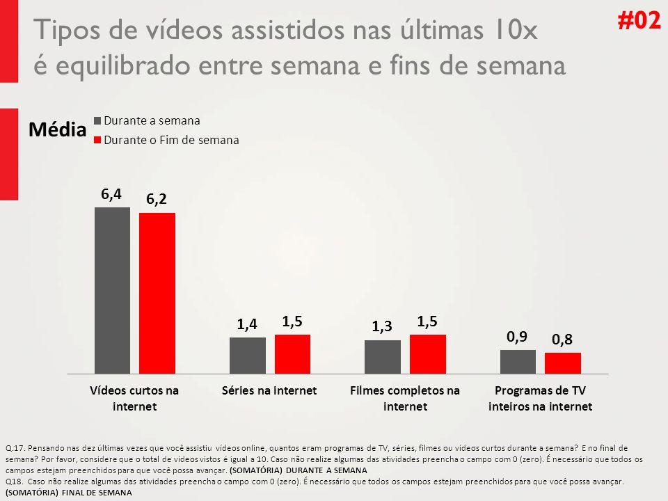 #02 Tipos de vídeos assistidos nas últimas 10x é equilibrado entre semana e fins de semana. Média.