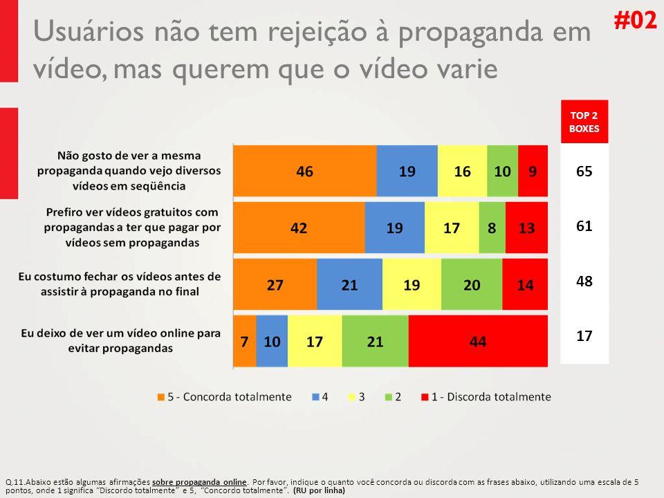 #02 Usuários não tem rejeição à propaganda em vídeo, mas querem que o vídeo varie. TOP 2 BOXES. 65.