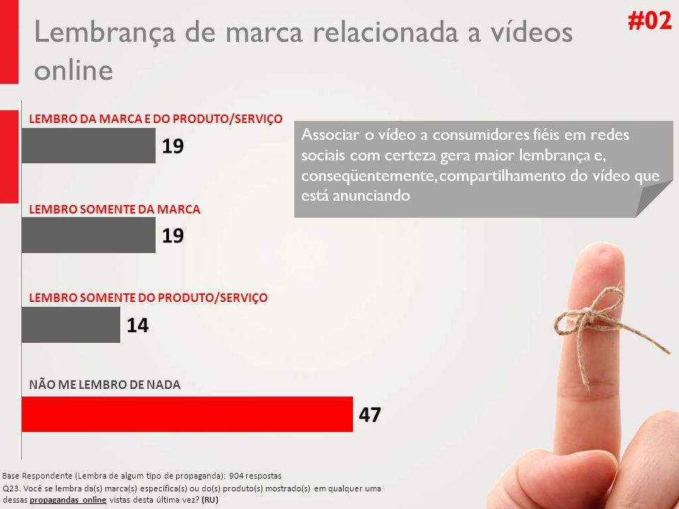 Lembrança de marca relacionada a vídeos online
