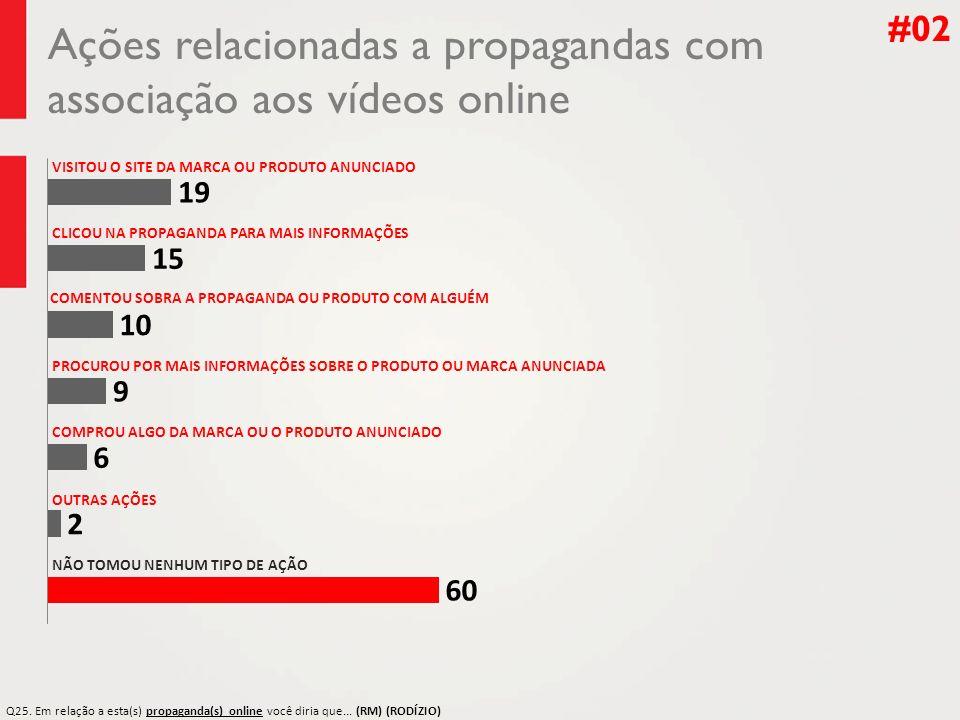 Ações relacionadas a propagandas com associação aos vídeos online