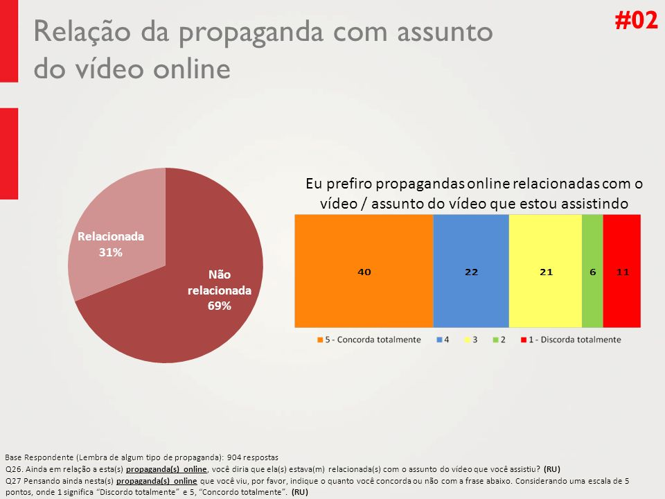 Relação da propaganda com assunto do vídeo online