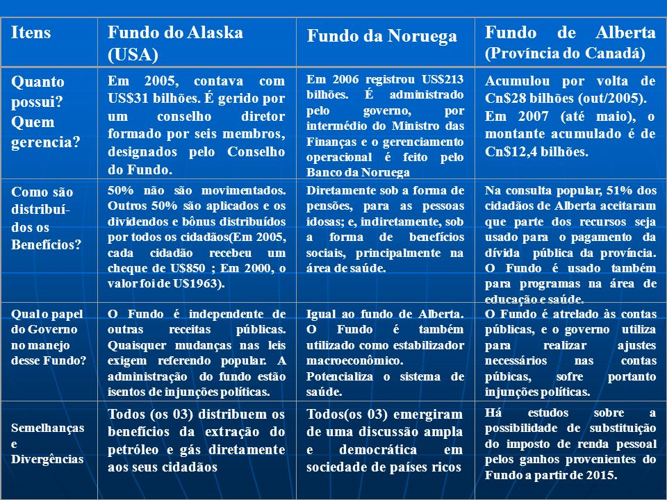 Fundo de Alberta (Província do Canadá) Fundo da Noruega