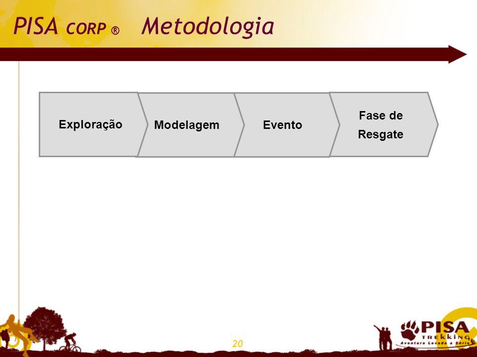 PISA CORP ® Metodologia