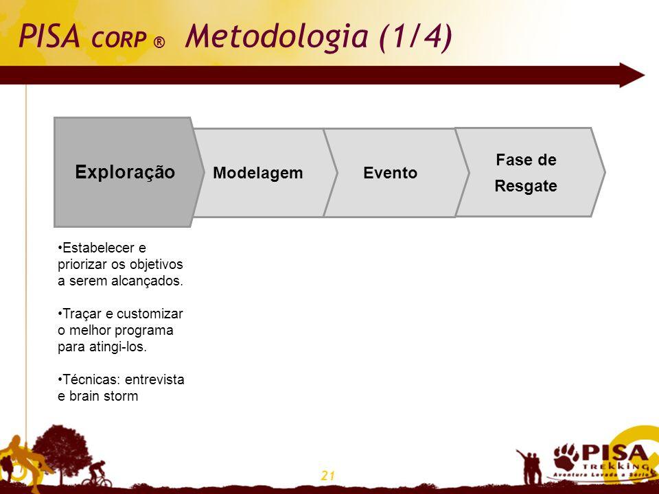 PISA CORP ® Metodologia (1/4)