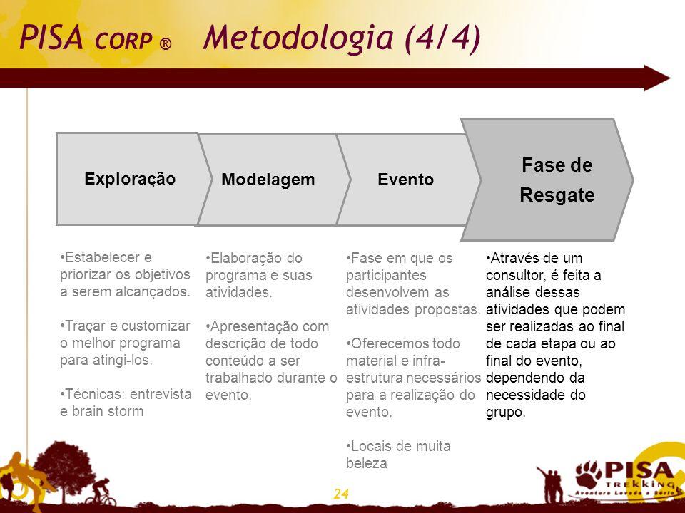 PISA CORP ® Metodologia (4/4)