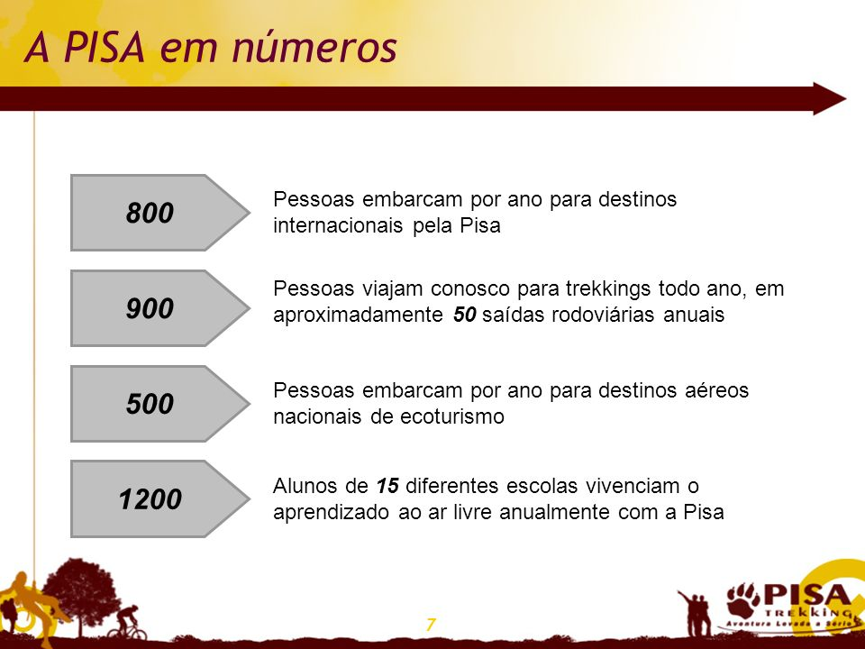 A PISA em números 800. Pessoas embarcam por ano para destinos internacionais pela Pisa. 900.