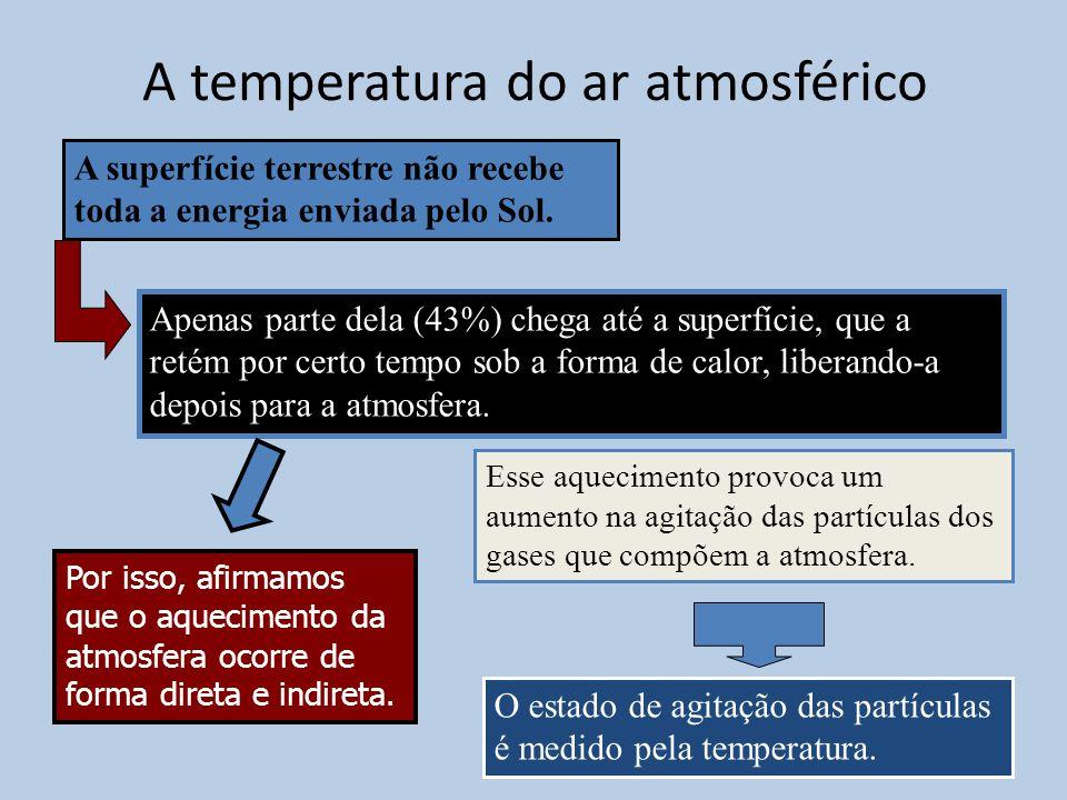A temperatura do ar atmosférico