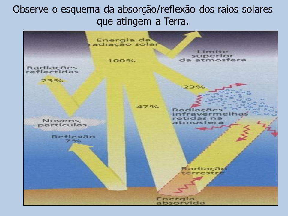 Observe o esquema da absorção/reflexão dos raios solares que atingem a Terra.