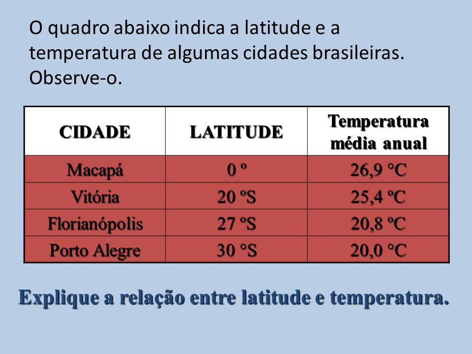 Temperatura média anual