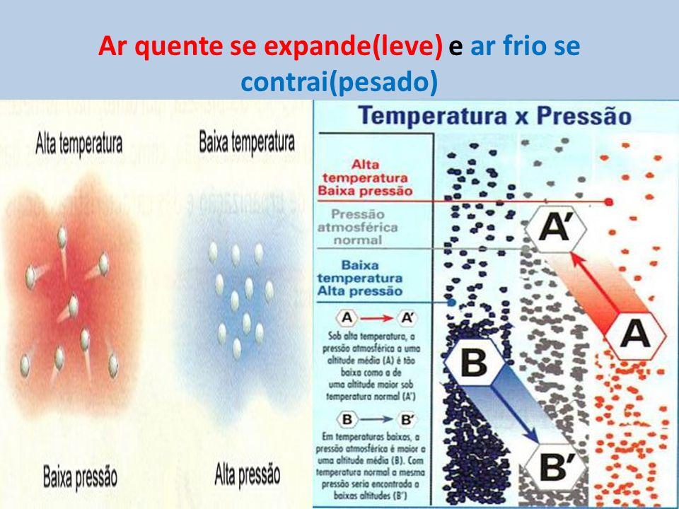 Ar quente se expande(leve) e ar frio se contrai(pesado)