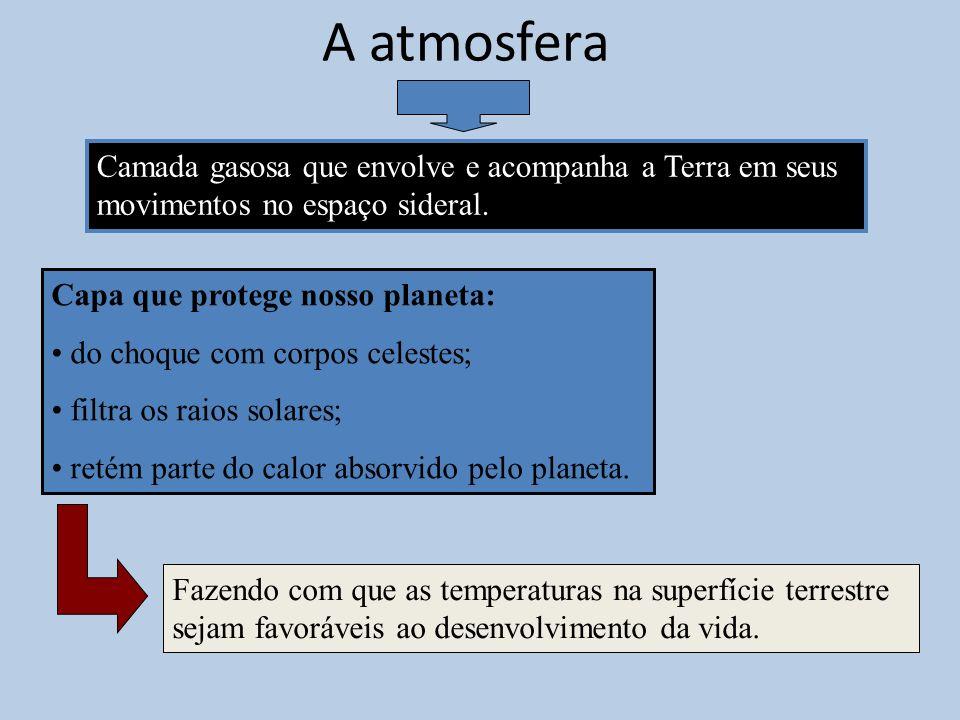 A atmosfera Camada gasosa que envolve e acompanha a Terra em seus movimentos no espaço sideral. Capa que protege nosso planeta: