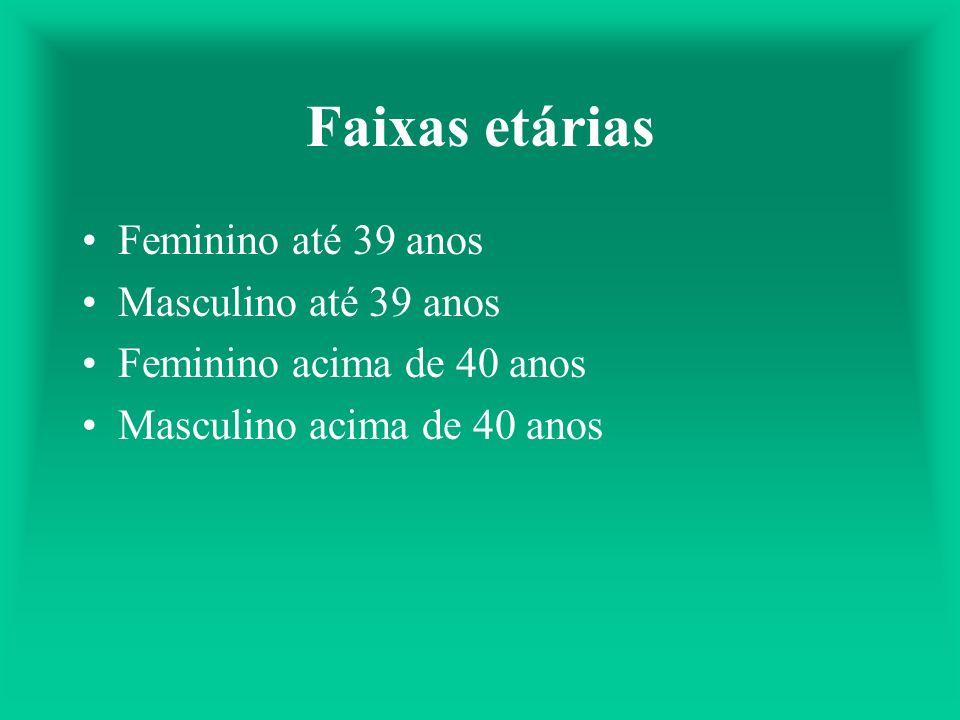 Faixas etárias Feminino até 39 anos Masculino até 39 anos