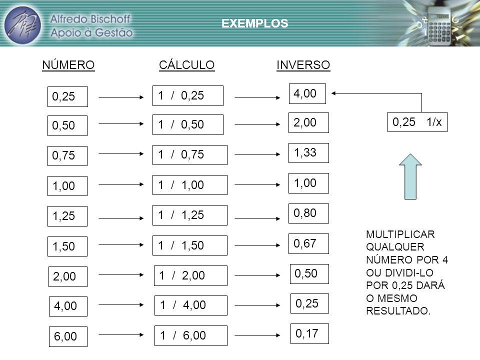 EXEMPLOS NÚMERO CÁLCULO INVERSO 0,25 1 / 0,25 4,00 0,50 1 / 0,50 2,00