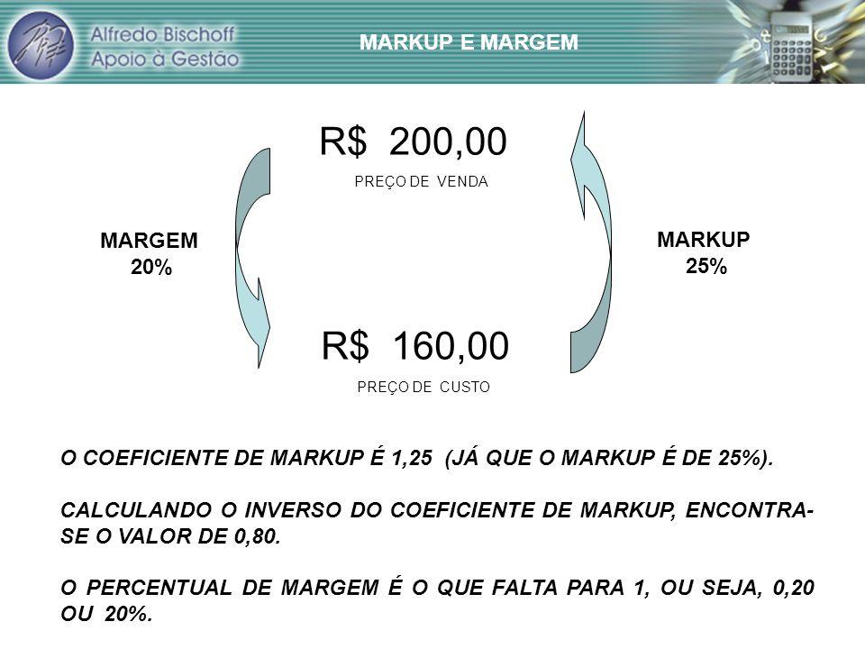 R$ 200,00 R$ 160,00 MARKUP E MARGEM MARGEM MARKUP 20% 25%