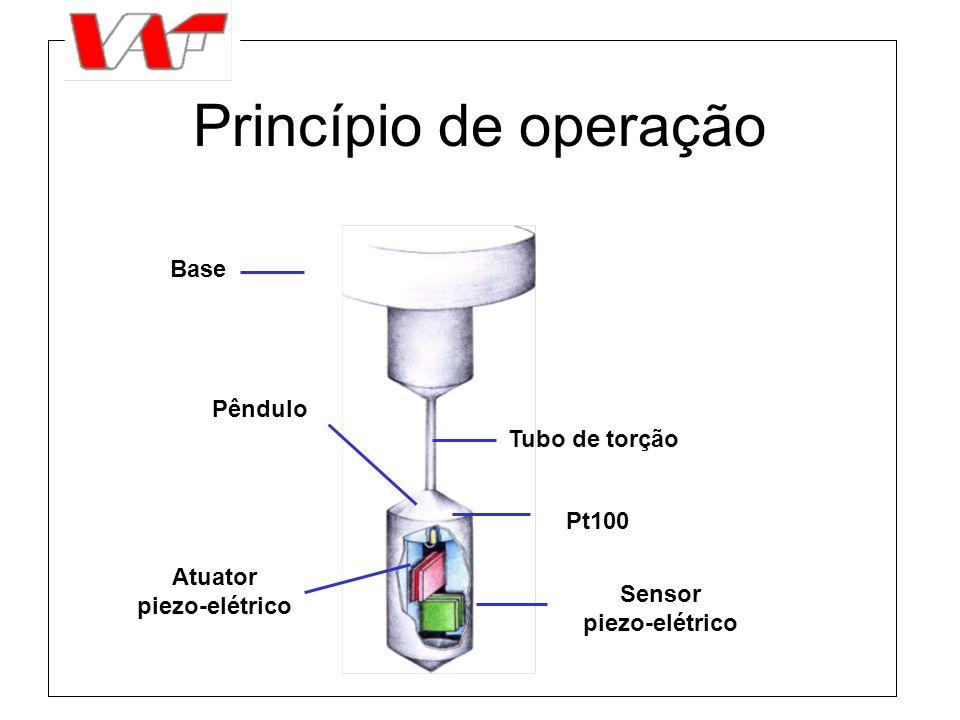 Princípio de operação Base Pêndulo Tubo de torção Pt100 Atuator