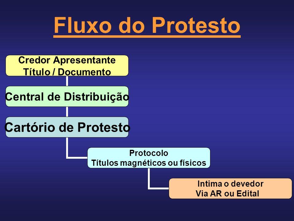 Fluxo do Protesto