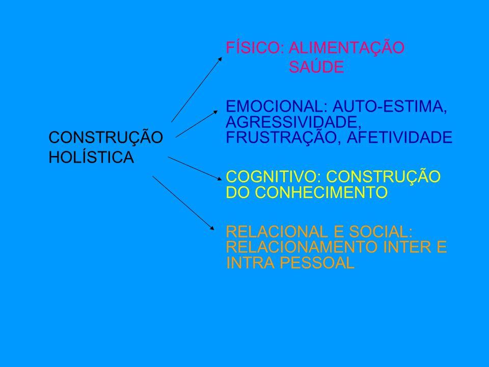 FÍSICO: ALIMENTAÇÃO SAÚDE. EMOCIONAL: AUTO-ESTIMA, AGRESSIVIDADE, CONSTRUÇÃO FRUSTRAÇÃO, AFETIVIDADE.